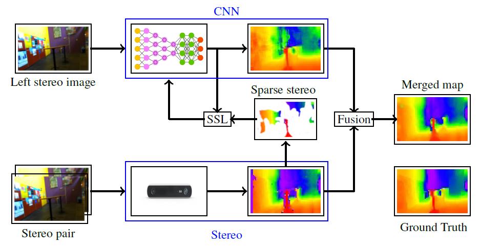 SSL_stereo_setup